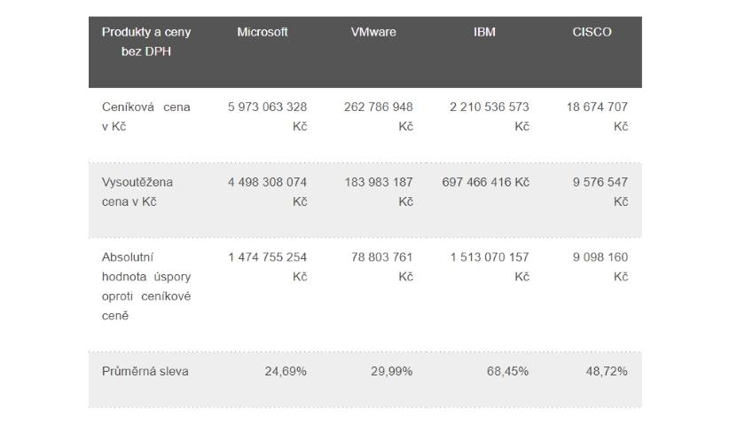 Úspory z centrálních nákupů softwarových licencí eGovernment