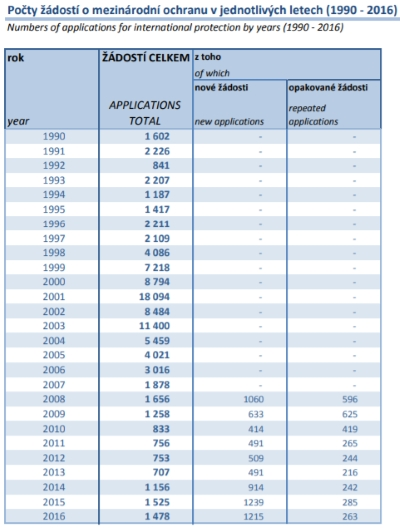 Počty žádostí o mezinárodní ochranu v jednotlivých letech (1990 - 2016) eGovernment