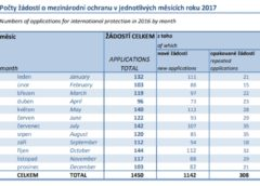 Počty žádostí o mezinárodní ochranu v jednotlivých měsících roku 2017 eGovernment