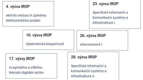 IROP: Na eGovernment a kybernetickou bezpečnost pro veřejnou správu 8,76 miliard korun