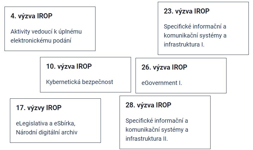 IROP eGovernment