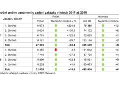 Meziroční změny oznámení o zadání zakázky v letech 2017 až 2018