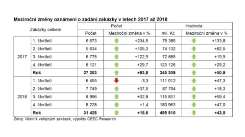 Objem vypsaných veřejných zakázek dosáhl 453 miliard korun
