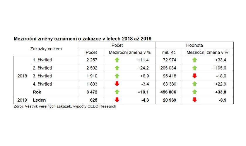 Meziroční změny oznámení o zakázce v letech 2018 až 2019