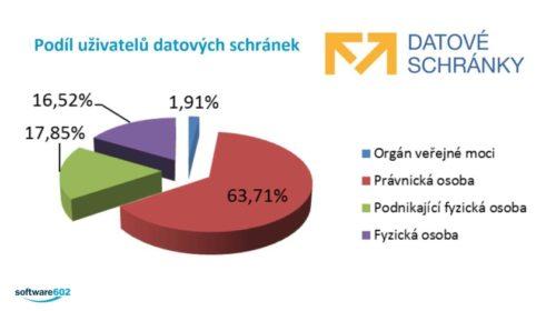 10 let datových schránek v ČR