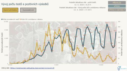 Golemio zveřejňuje data týkající se dopadu epidemie na realitní trh v Praze