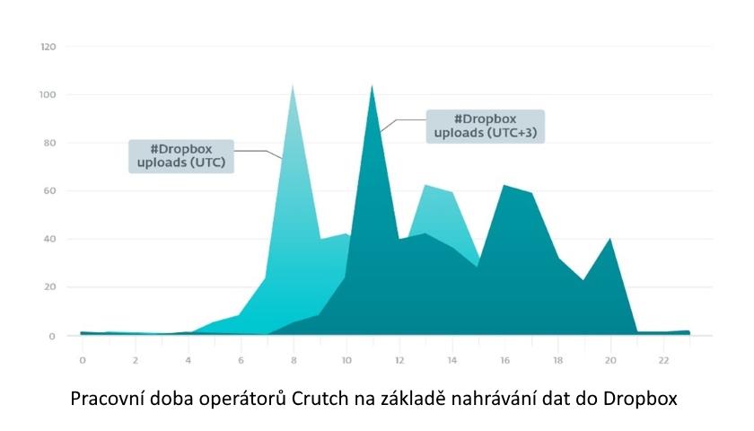 Pracovní doba operátorů Crutch