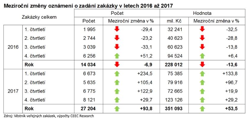 Meziroční změny oznámení o zadání zakázky v letech 2016 až 2017