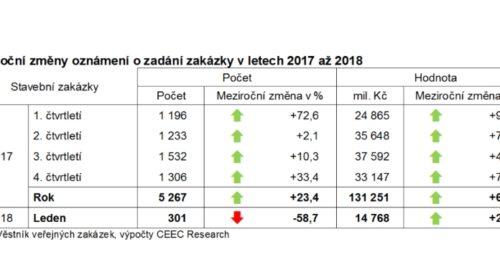 Objem vyhlášených veřejných investic na stavební práce zaznamenal v lednu 2018 dvojnásobný nárůst