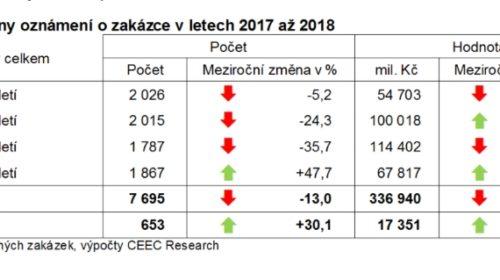 Analýza: V lednu 2018 vyhlásili veřejní investoři o třetinu více zakázek než v minulém roce